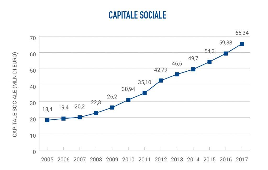 Banca Etica capitale sociale