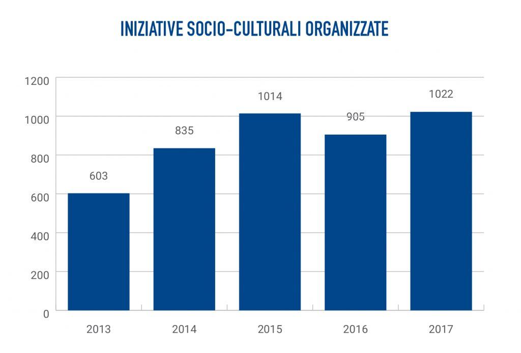 Soci Banca Etica iniziative socio culturali